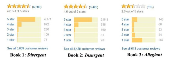 Divergent Series Amazon Reviews
